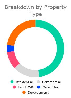 Breakdown+by+Property+Type