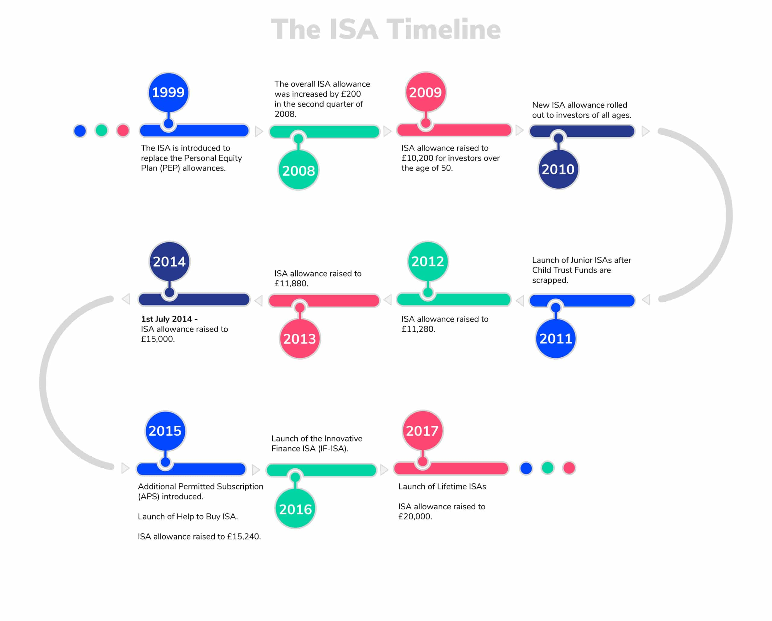 ISA-Timeline (3)