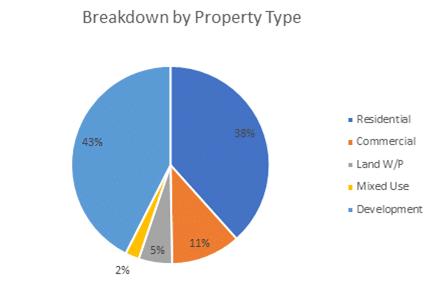Kuflink Breakdown By property November 2020