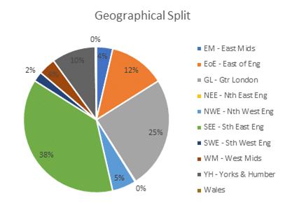 Kuflink Geographical Split November 2020