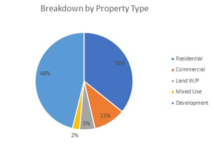 Kuflink Breakdown by Property Type