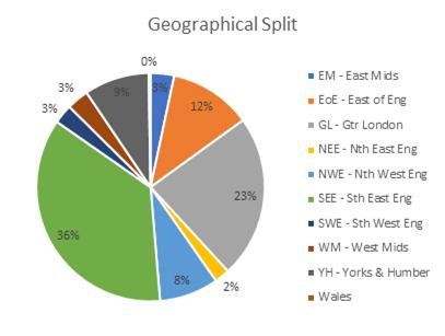 Kuflink Geographical Split Dec 2020